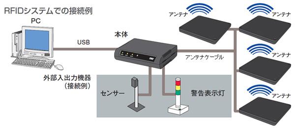 東芝テック/UHF帯据置型RFIDリーダライタ発売 | LNEWS