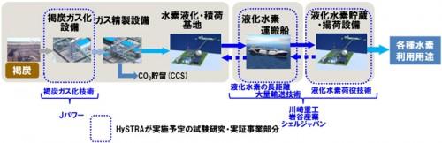 CO2フリー水素サプライチェーン構想とHySTRAの技術実証項目