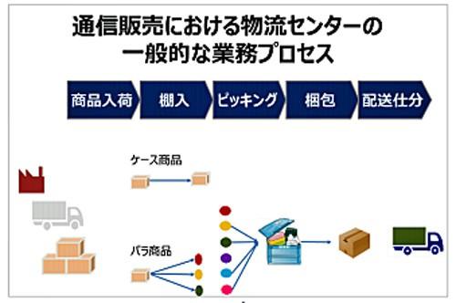 通信販売における物流センターの一般的な業務プロセス