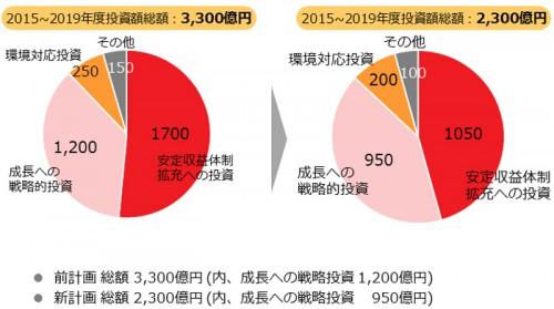 20160502kawasaki 500x279 - 川崎汽船/中期計画を見直し、5か年の投資計画2300億円に