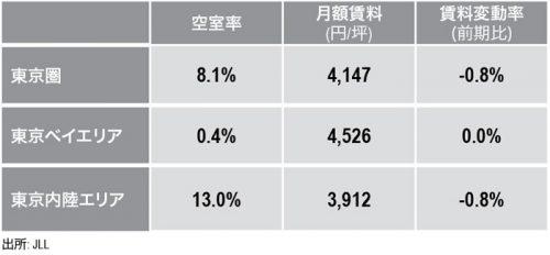 20160510jll1 500x232 - JLL/東京圏のロジスティクス市場、賃料下落・空室率上昇