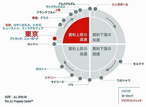 20160510jll2 500x368 - JLL/東京圏のロジスティクス市場、賃料下落・空室率上昇