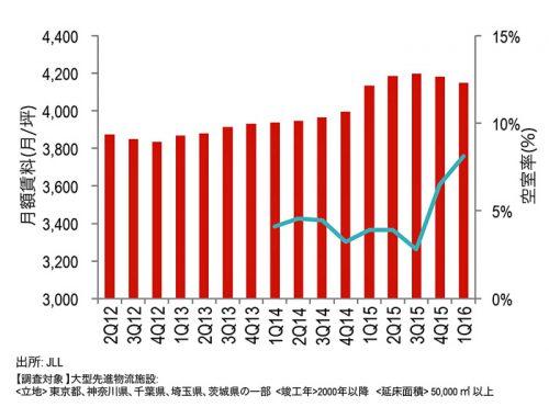 20160510jll3 500x371 - JLL/東京圏のロジスティクス市場、賃料下落・空室率上昇