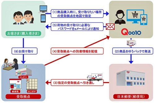 20160510jpost21 500x334 - 日本郵便/Qoo10が日本郵便のコンビニ・郵便局窓口受取サービスを導入