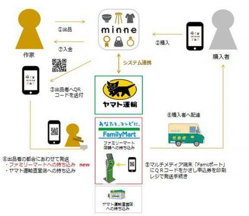 20160510yamato31r 500x434 - ヤマト運輸/「minne」のファミリーマートでの取扱い開始