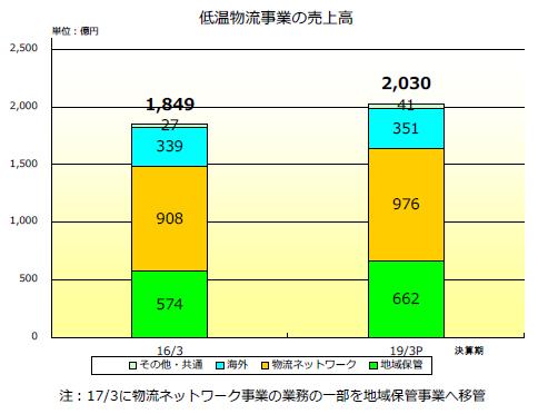 20160511nichirei - ニチレイ/低温物流の2018年度売上高2030億円目指す、欧州強化