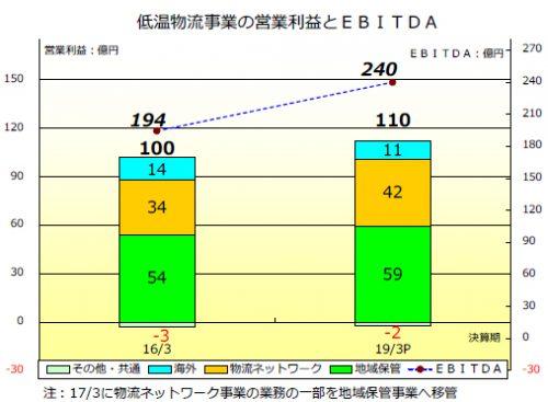 20160511nichirei1 500x367 - ニチレイ/低温物流の2018年度売上高2030億円目指す、欧州強化