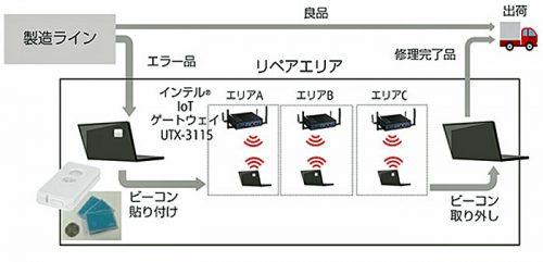 島根富士通での実証(リペア工程の見える化)