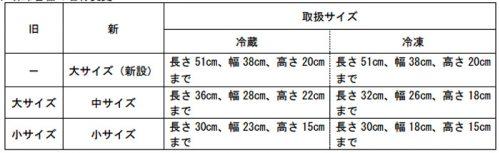 20160525yubin1 500x153 - 日本郵便/クールEMS、新サイズの保冷容器導入