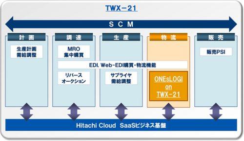 20160530hitachi1 500x288 - 日立物流ソフトウェア/クラウド型倉庫管理システムを提供
