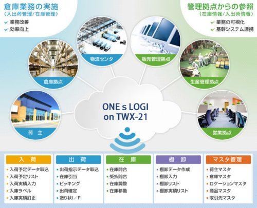 20160530hitachi2 500x406 - 日立物流ソフトウェア/クラウド型倉庫管理システムを提供