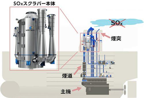 20160606mol 500x341 - 商船三井/5社で就航船へのSOXスクラバー搭載を検討