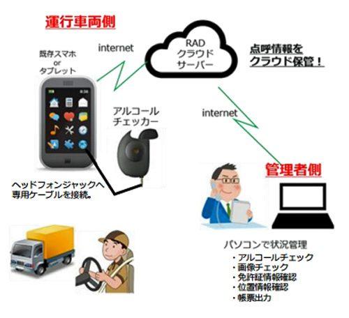 20160607rad 500x456 - 日本ラッド/運輸業界向けクラウド「Smart Vehicle Cloud IT点呼」受付開始