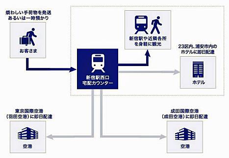 20160613sagawaodakyu3 - 佐川急便、小田急/小田急線新宿駅で手ぶら観光サービス、試験運用