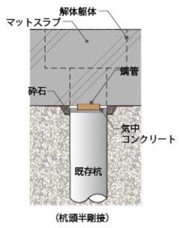 スマートパイルヘッド工法