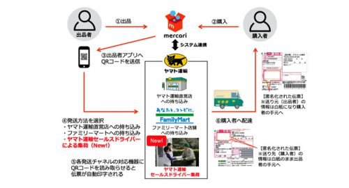 20160620merukariyamato 500x270 - メルカリ、ヤマト運輸/「らくらくメルカリ便」の集荷開始