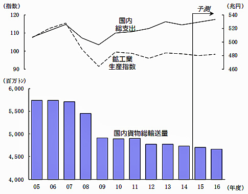 20160622nittsusoken - 日通総研/消費増税延期で駆け込み需要なく、総輸送量が 0.2~0.3ポイント押し下げ