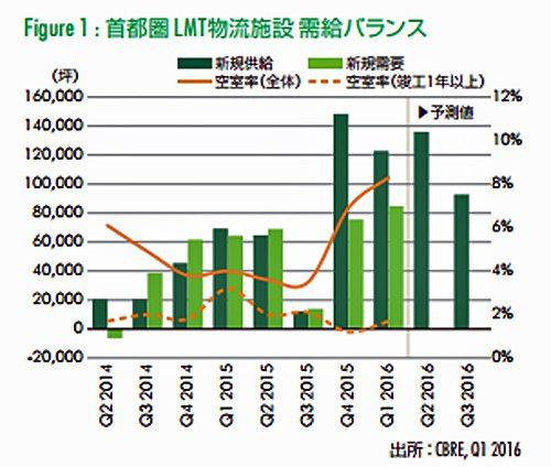 20160623cbre 500x424 - 首都圏の大型マルチテナント型物流施設/新規需要は高水準