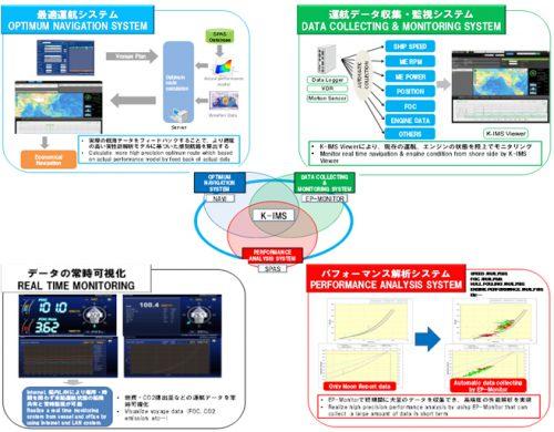 20160628kawasaki 500x390 - 川崎汽船/統合船舶運航・性能管理システムを共同開発