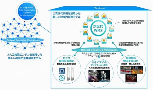 20160629daiwahouse1 500x294 - フレームワークス/GROUNDと資本業務提携