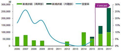 20160711cbre21 500x216 - 関西圏の物流施設マーケット/空室率は2017年後半に15%程度に上昇