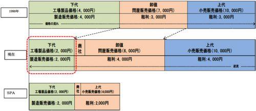 アパレル業界の利益配分のイメージ(ヒアリングにより経済産業省作成)