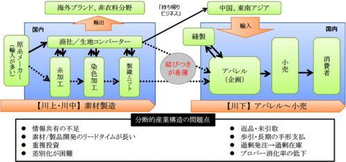 日本の繊維産業の典型的なサプライチェーン(ヒアリングにより経済産業省作成)