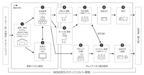 Monoposのオムニチャネル支援サービスの全体像