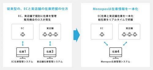 Monopos在庫管理システム