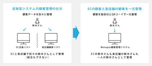 Monopos顧客管理システム
