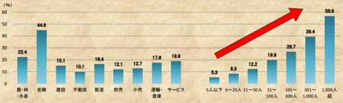 20160714teikokud 500x150 - 事業継続計画(BCP)を策定している/運輸・倉庫業は17.6%