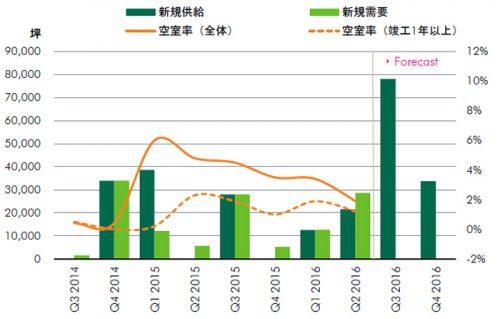 20160721cbre2 500x319 - CBRE/首都圏の大型物流施設の空室率8.9%に上昇