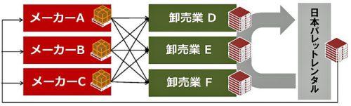 共同回収システムのイメージ図