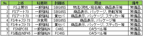 20160722daiou - 大王製紙/FSC認証ラベル原紙を販売開始