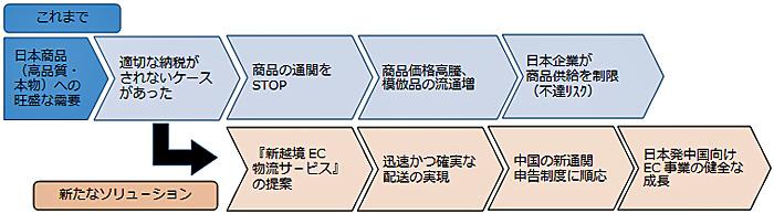 ANAHD/中国向け越境EC、新物流...