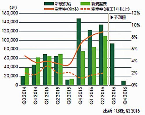 20160729cbre1 500x398 - CBRE/首都圏の大型物流施設の空室率、年末までに低下