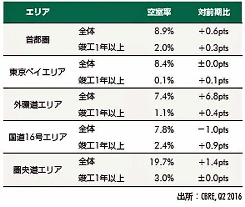 20160729cbre2 500x422 - CBRE/首都圏の大型物流施設の空室率、年末までに低下