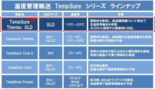 温度管理輸送TempSureシリーズラインナップ