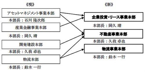 20160823mitsubishis 500x248 - 三菱商事/物流事業本部新設