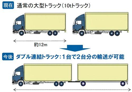 20160831mlit1 500x349 - ダブル連結トラック/新東名で11月から実験走行