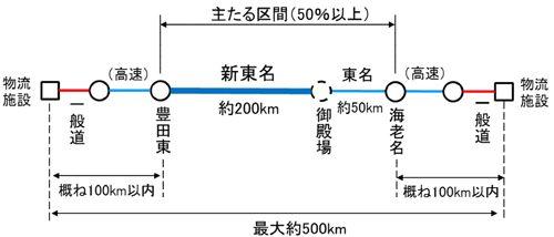 20160831mlit2 500x214 - ダブル連結トラック/新東名で11月から実験走行