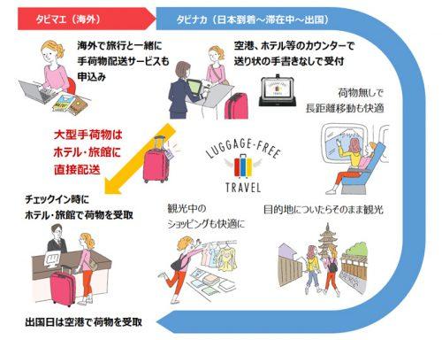 LUGGAGE-FREE TRAVELサービスの概略図