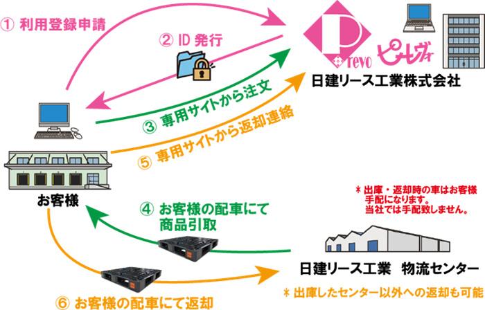 日建リース/プラスチックパレッ...