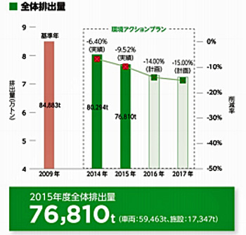 20160916sbs1 - SBSHD/2015年度CO2排出量は7万6810t、前年比4.3%減