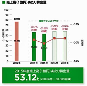 売上高(1億円)あたり排出量