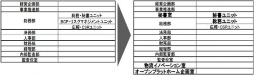 SGホールディングスの組織図