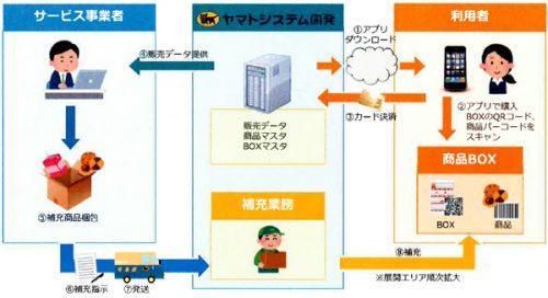 オフィス販売支援サービスのイメージ