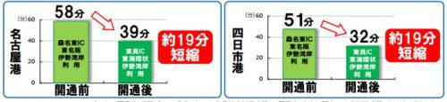 20160926nexcoc2 500x115 - NEXCO中日本/四日市JCT~新四日市JCT~東員ICの1日交通量は平均3700台