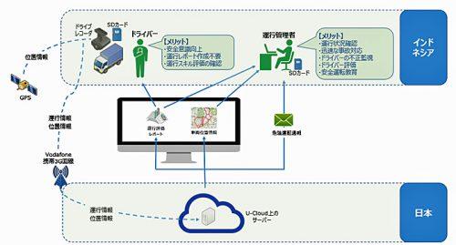 20161011unisys 500x269 - 日本ユニシス/東南アジアで、ドライブレコーダーサービス開始