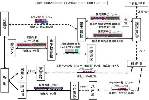 海道道東地区 台風被害に伴うトラック代行等イメージ図、根室線関連10/12現在